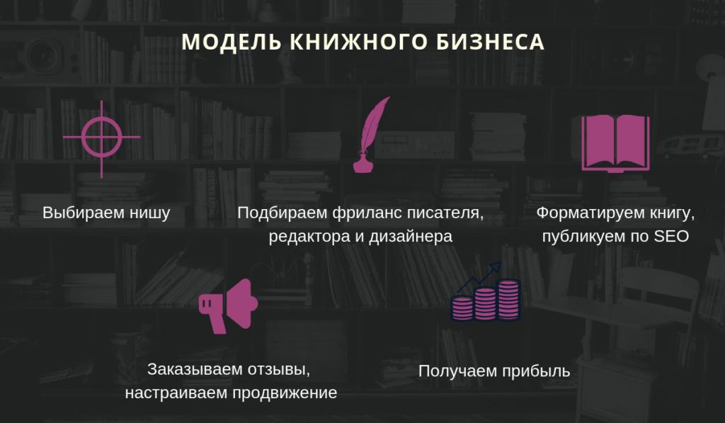 Модель книжного бизнеса на амазон